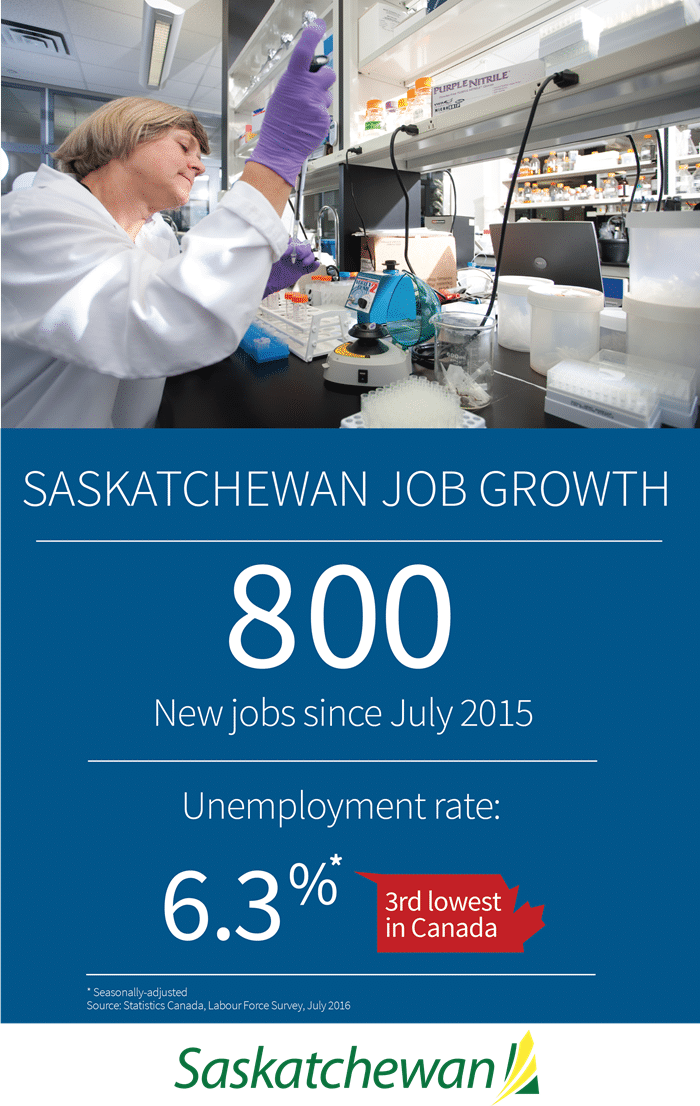 Saskatchewan Economy Creates 800 Jobs Year-Over-Year | News and Media | Government of Saskatchewan Economic Development Government SouthWest Saskatchewan  Unemployment Rate Statistics Canada Provincial Economy Jobs Government of Saskatchewan