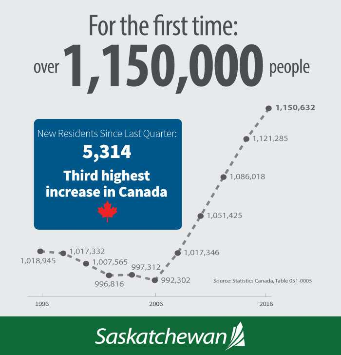 Saskatchewan Population Continues to Grow, Hitting an All-Time High | News and Media | Government of Saskatchewan Economic Development Government  Saskatchewan Government of Saskatchewan