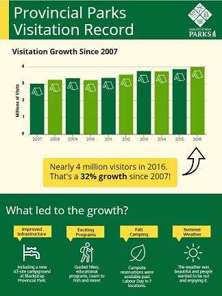 Provincial Parks Set Visitation Record Second Year in a Row | News and Media | Government of Saskatchewan Government Tourism  Saskatchewan Provincial Parks Government of Saskatchewan