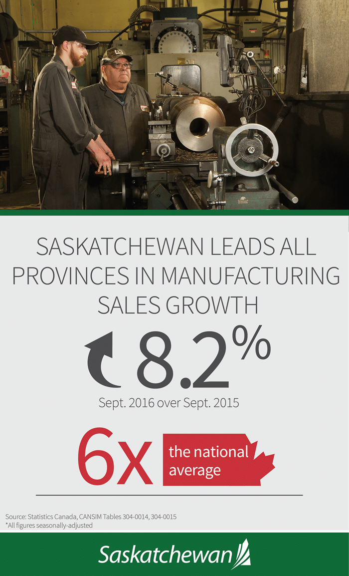 Manufacturing Sales Jump in September | News and Media | Government of Saskatchewan Economic Development Government  Saskatchewan Government of Saskatchewan