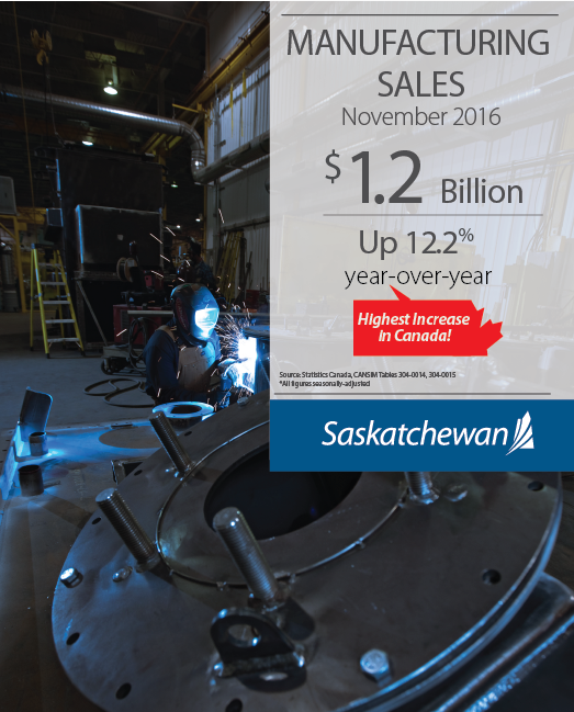 Saskatchewan Manufacturing Sales Growth Leads Nation | News and Media | Government of Saskatchewan Economic Development Government  Statistics Canada Saskatchewan Provincial Economy Manufacturing Government of Saskatchewan