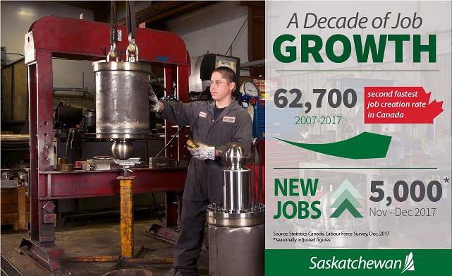 A Decade Of Solid Job Growth And Strong Growth In December Economic Development Government  Unemployment Rate Saskatchewan Government of Saskatchewan